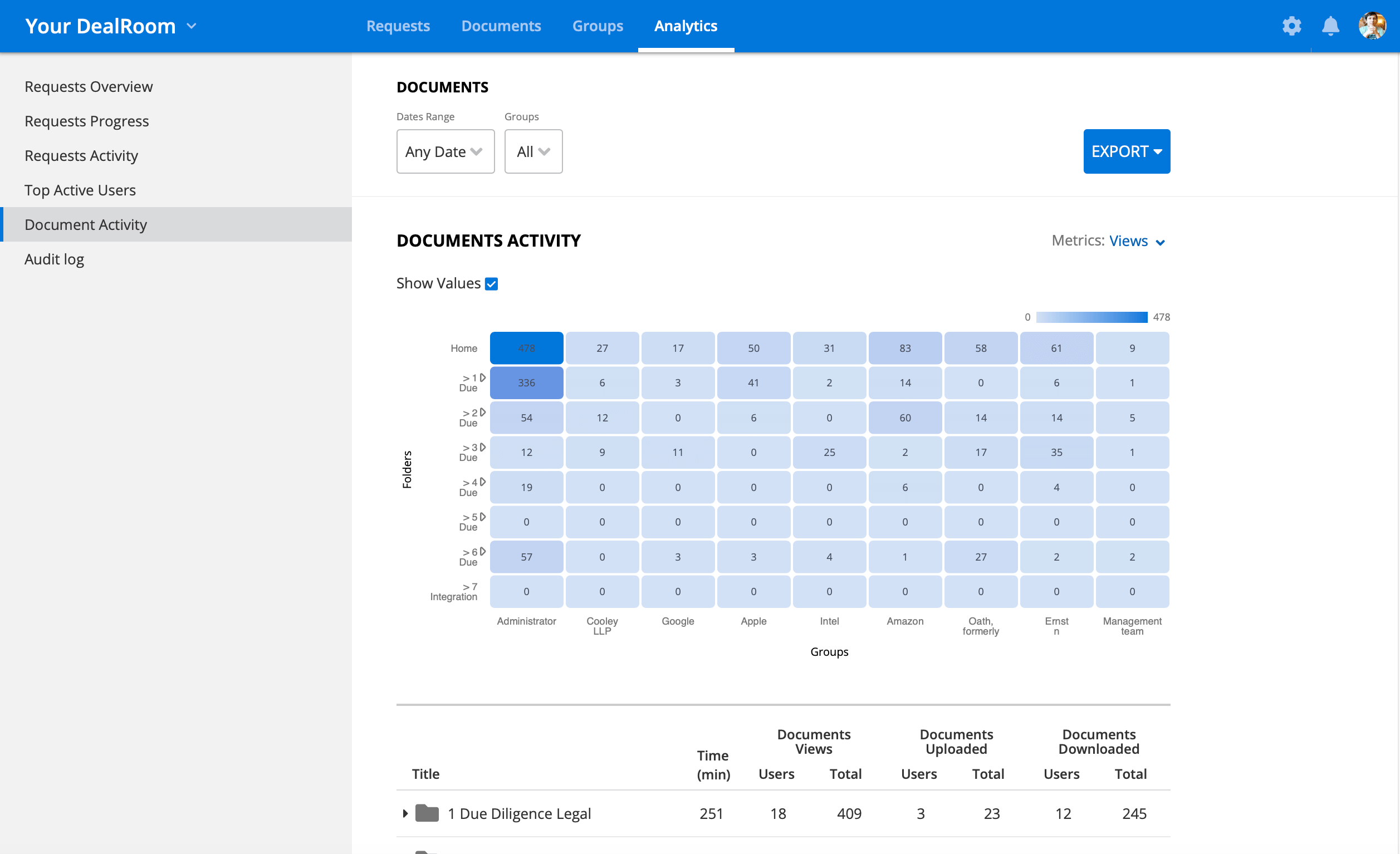 deal tracking analytics
