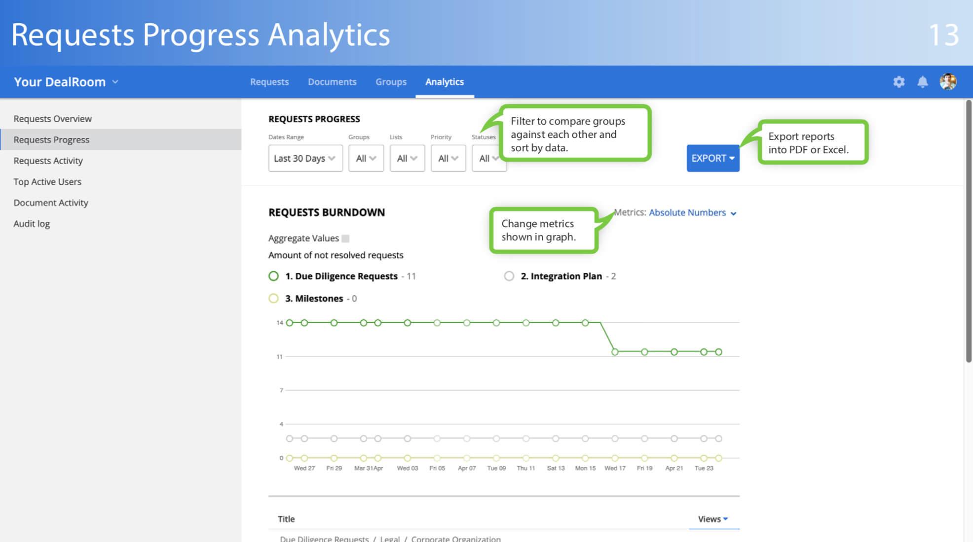 virtual data room requests progress analytics