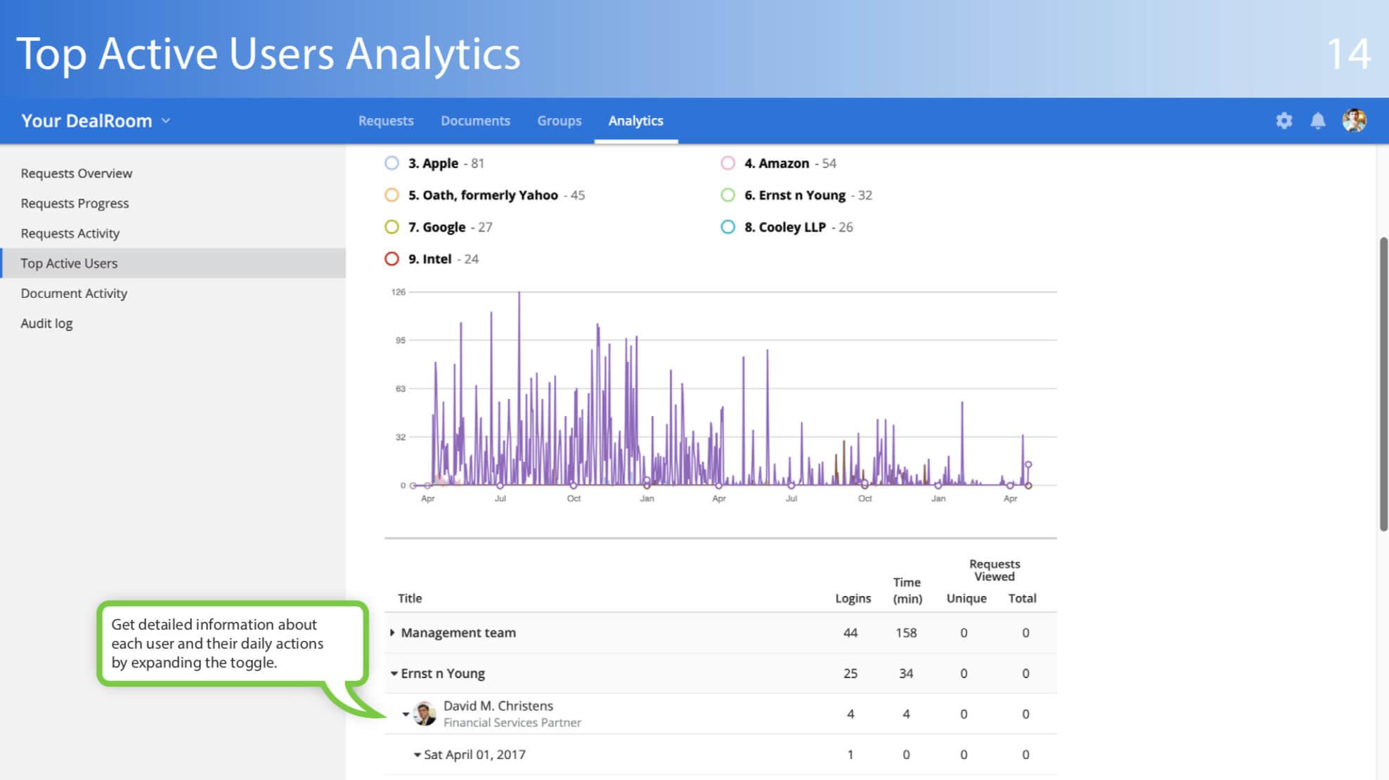 top active users analytics
