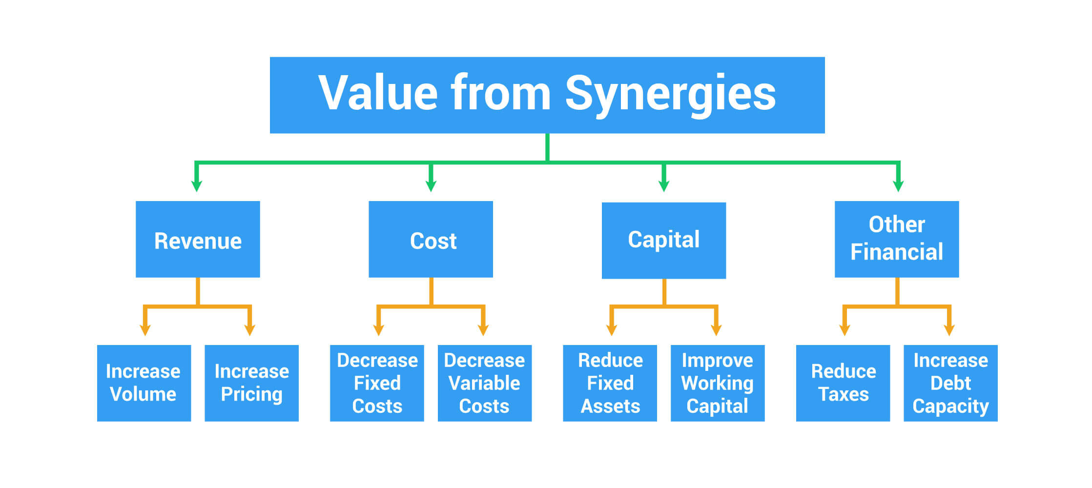 value from M&A Synergies
