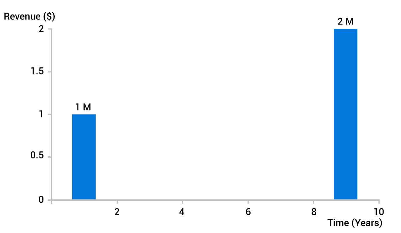revenue graph 2 step
