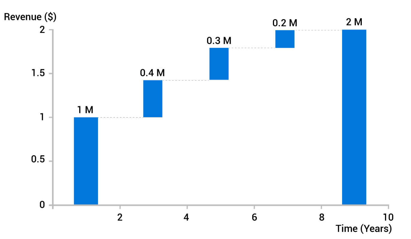 revenue graph 3 step