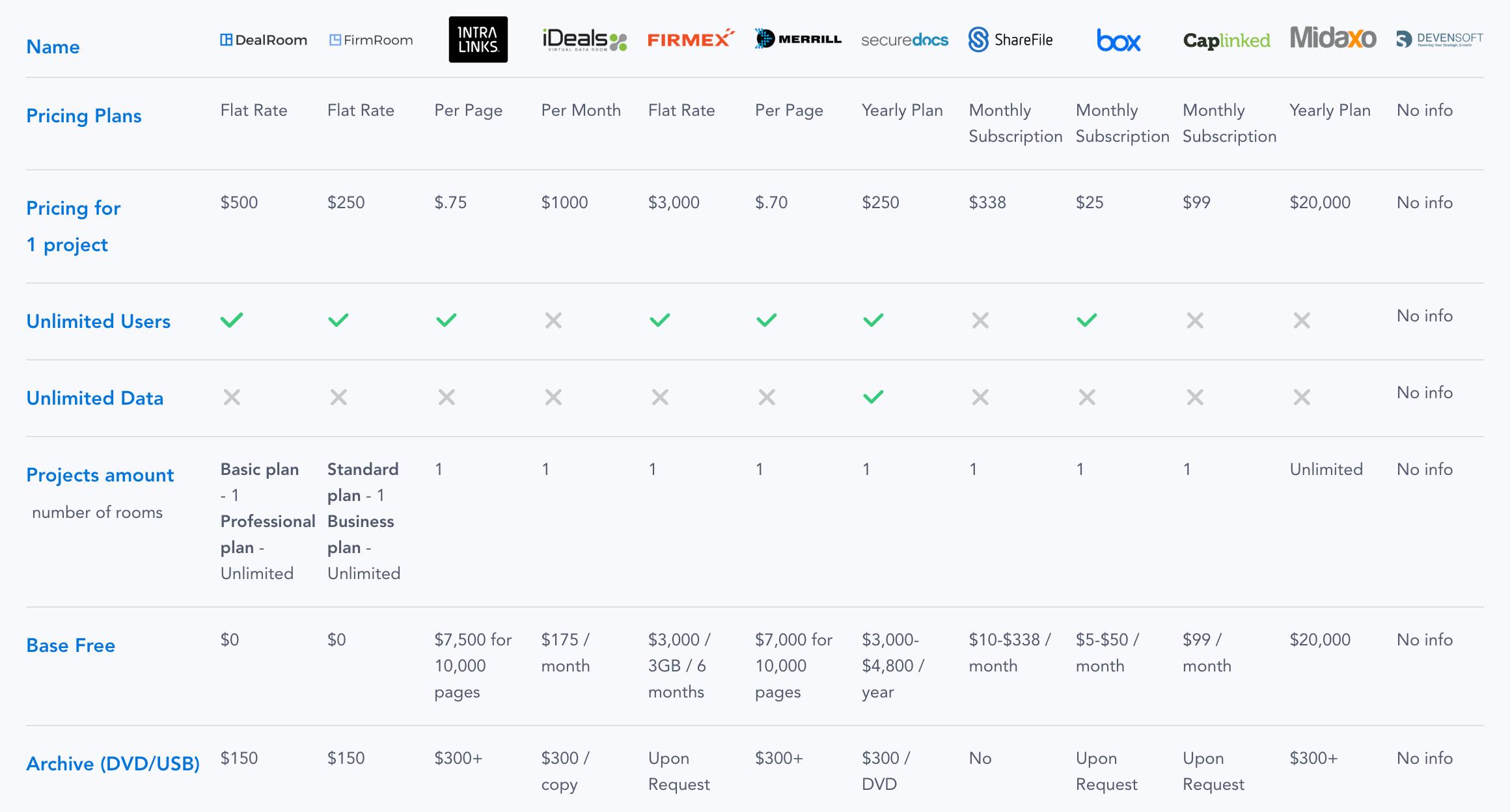 virtual data room price comparison