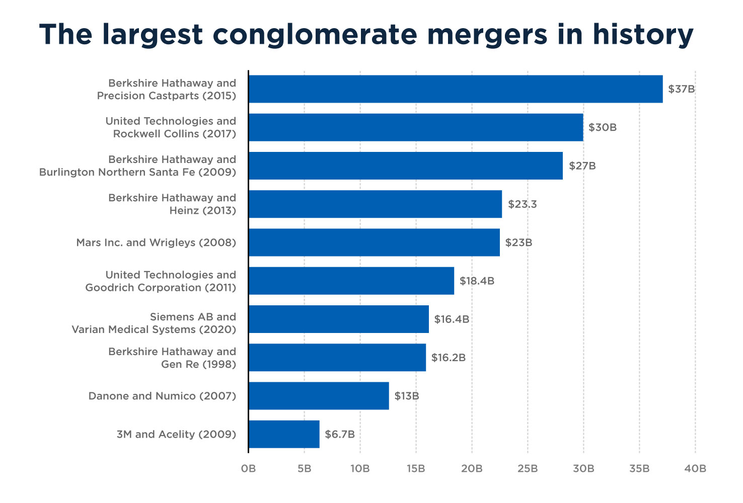largest conglomerate mergers in history