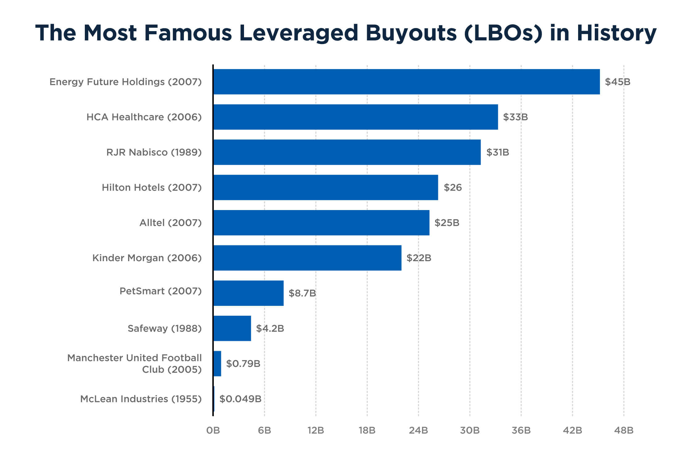 The Most Famous Leveraged Buyouts (LBOs) in History