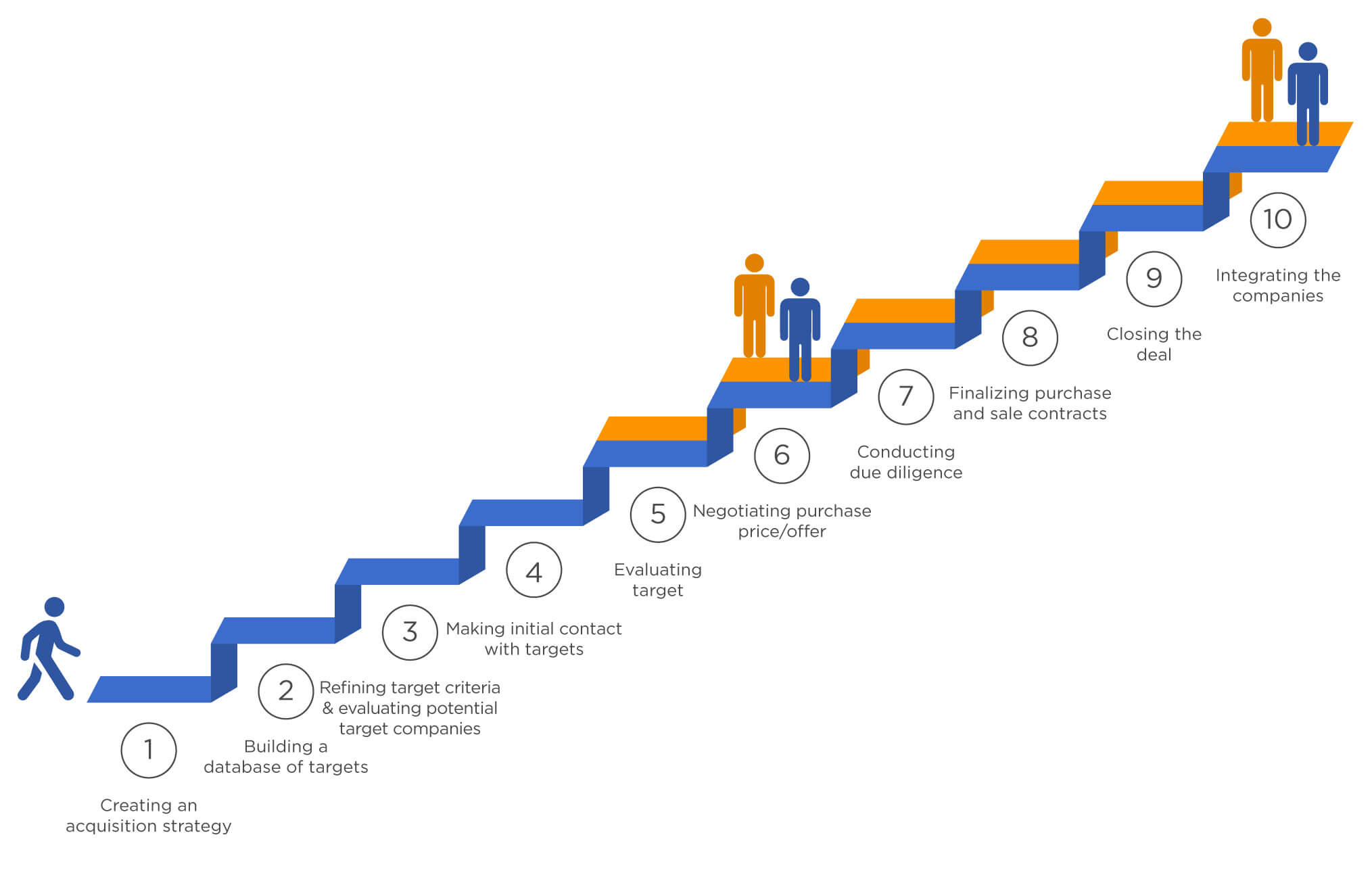 steps in mergers and acquisitions process