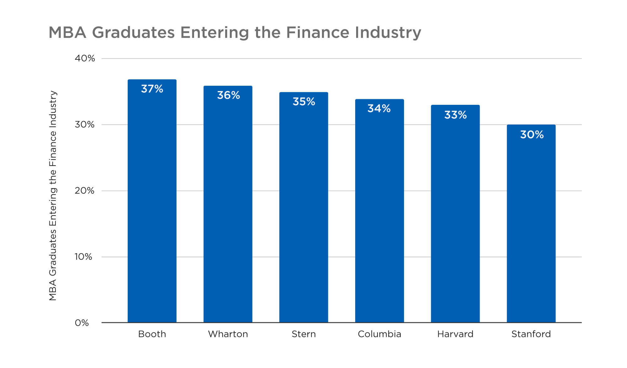 MBa Grauates Entering the Finance Industry