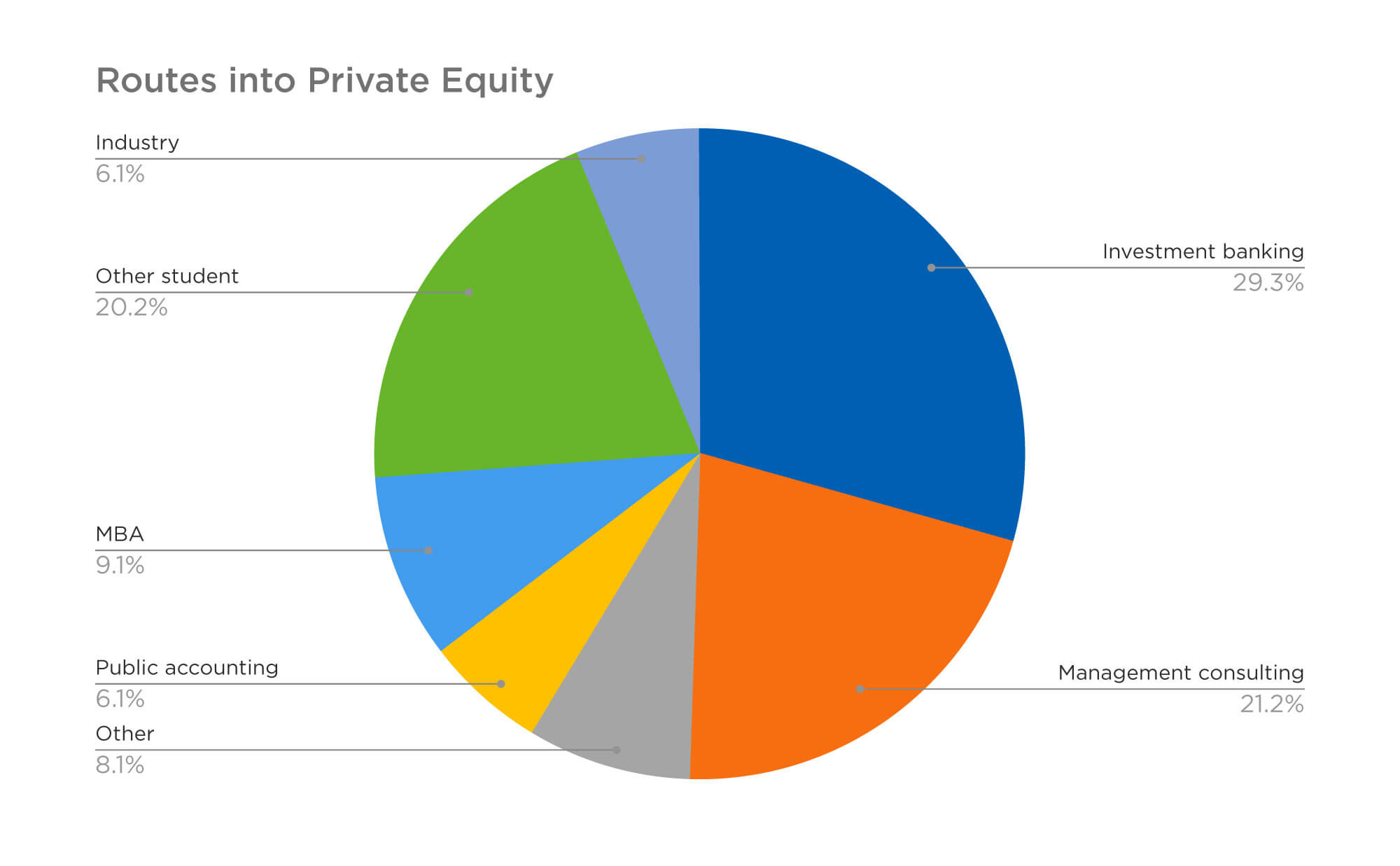 Routes into private equity