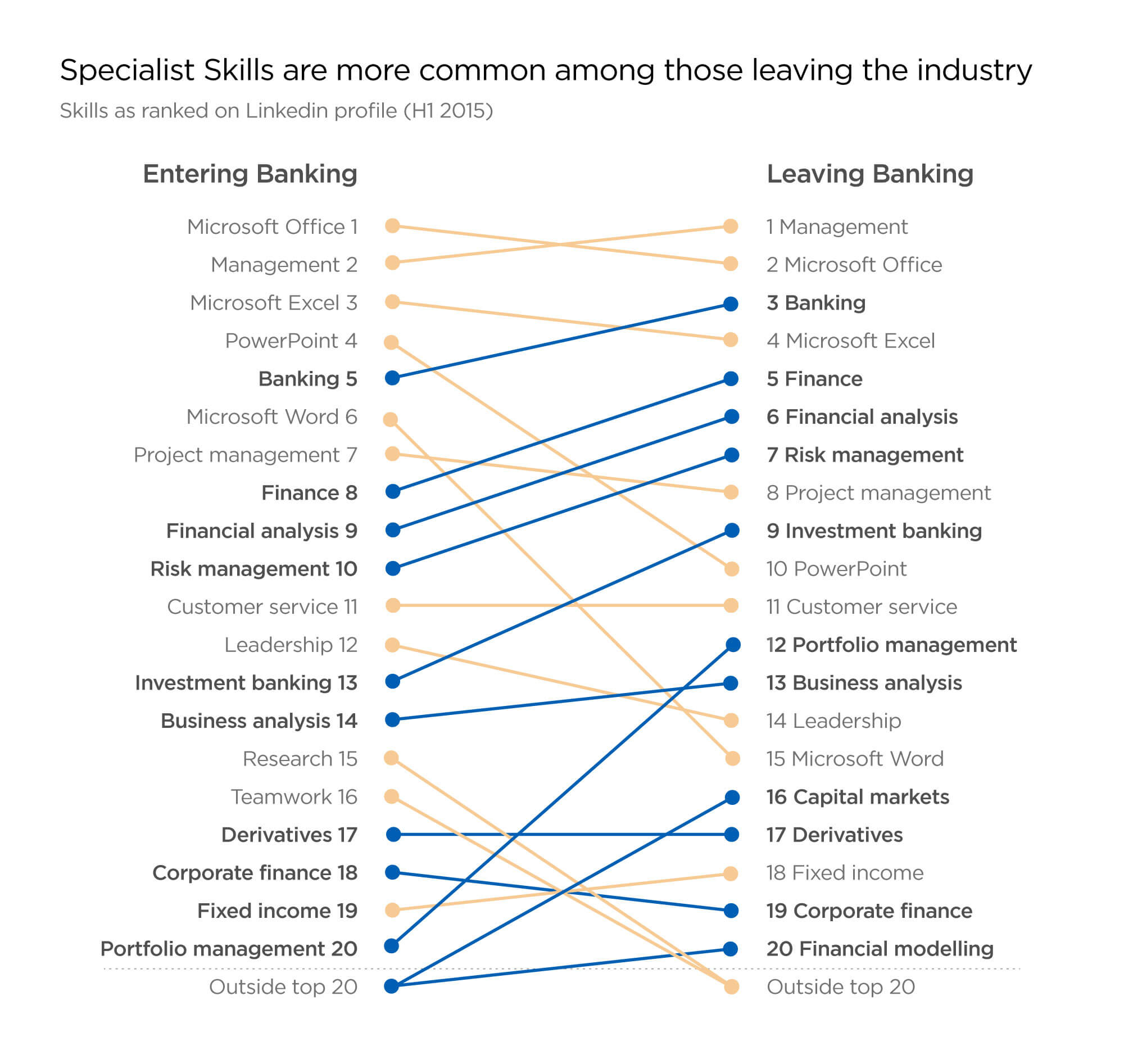 Skills entering and leaving investment banking