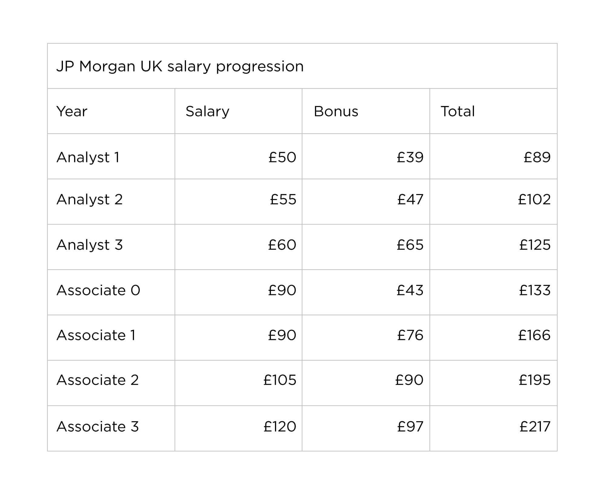 JP Morgan UK salary progression