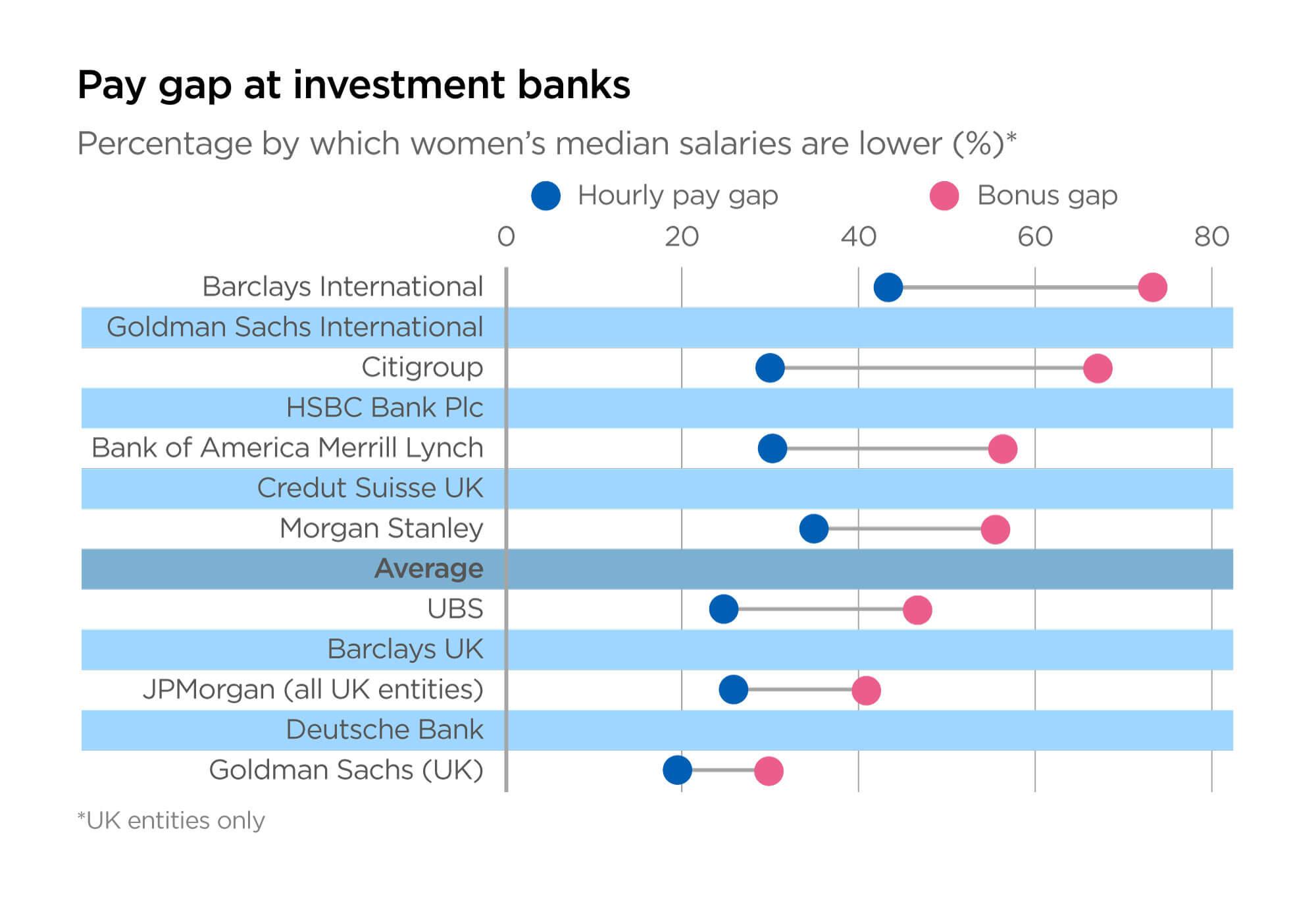 Pay gap at investment banks