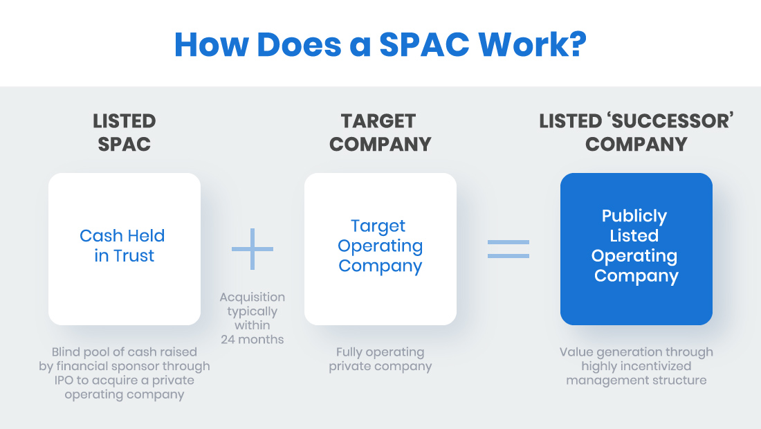 how does a SPAC work?