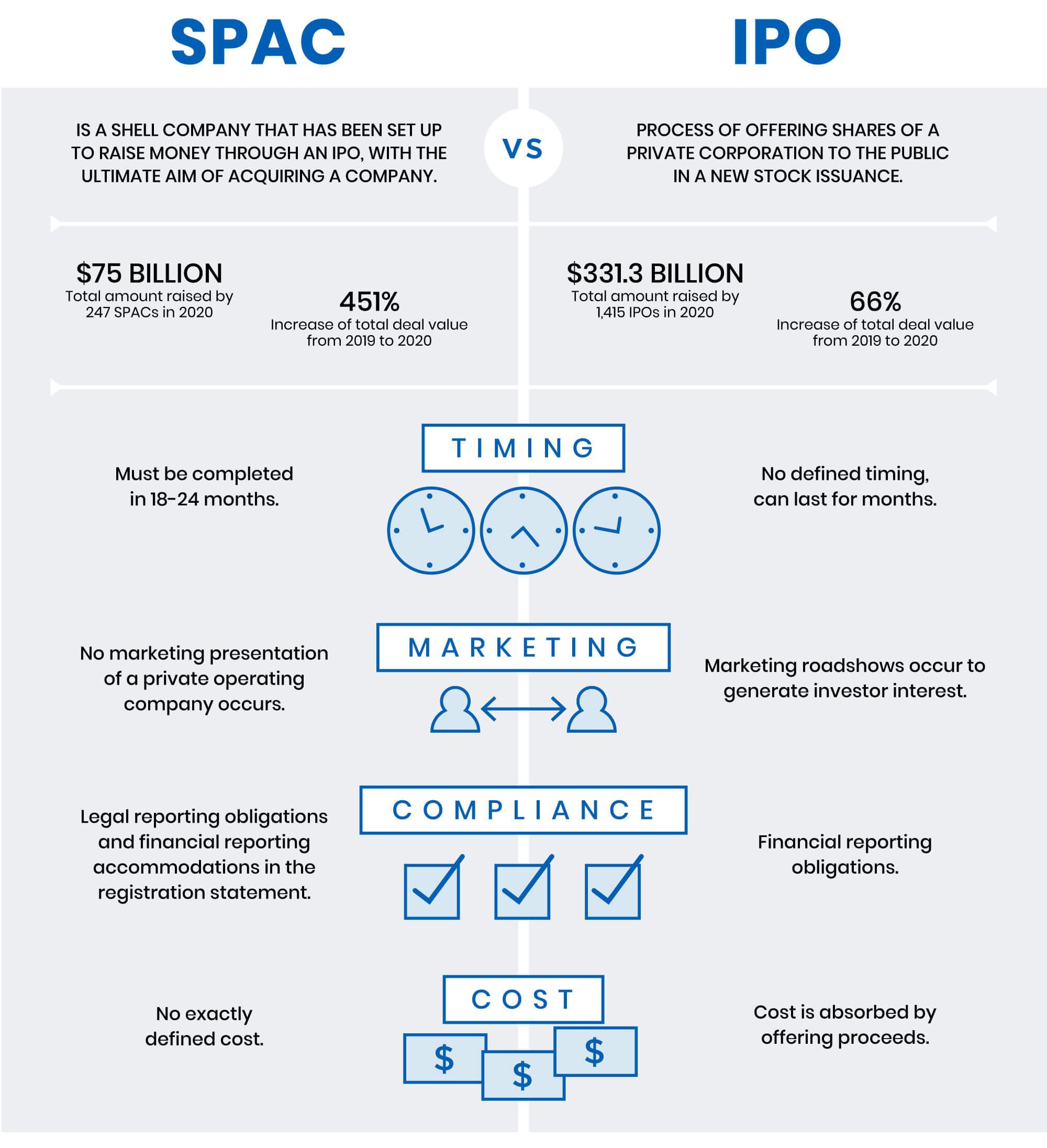 SPAC vs IPO comparison