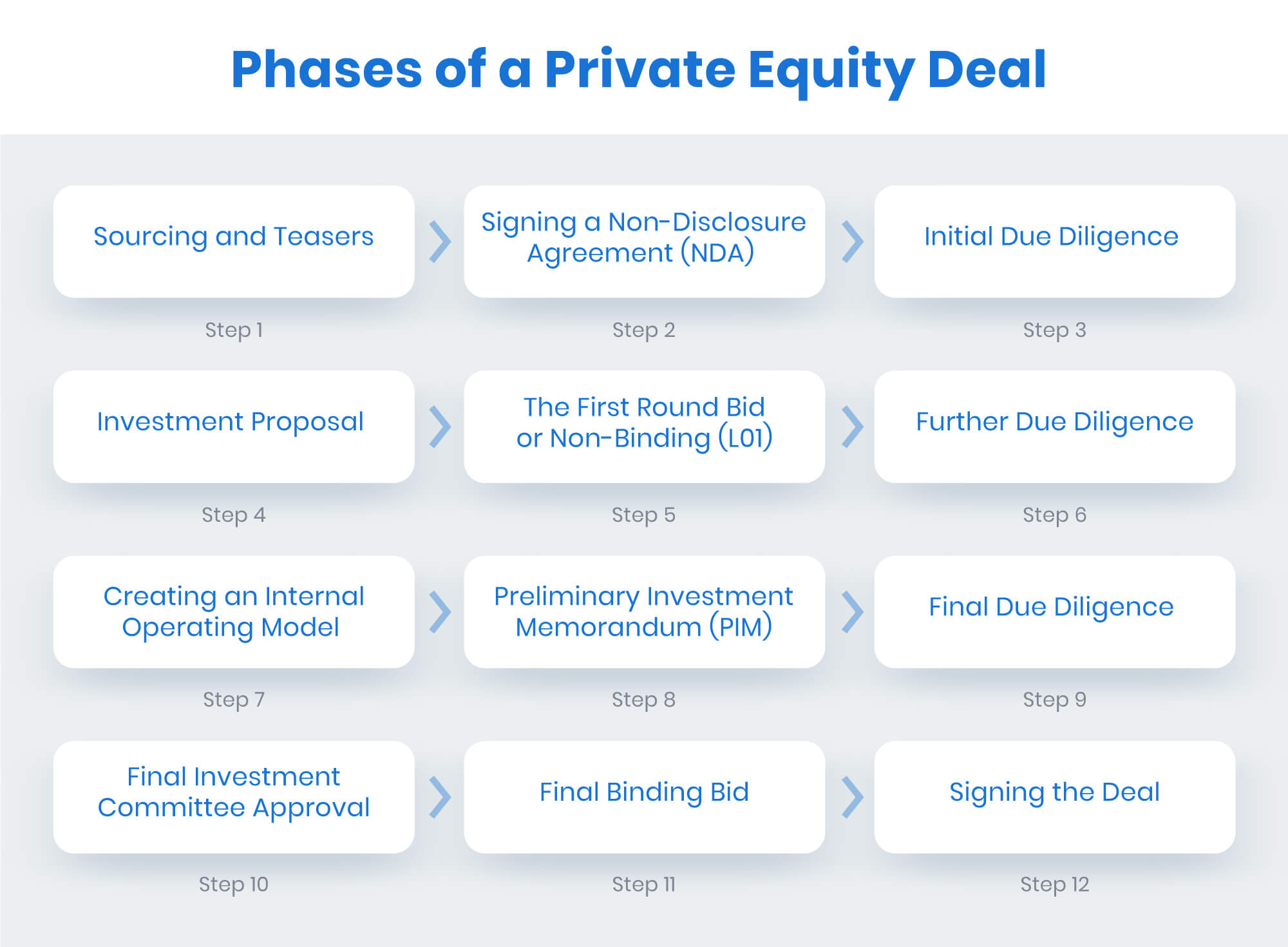 phases of a private equity deals