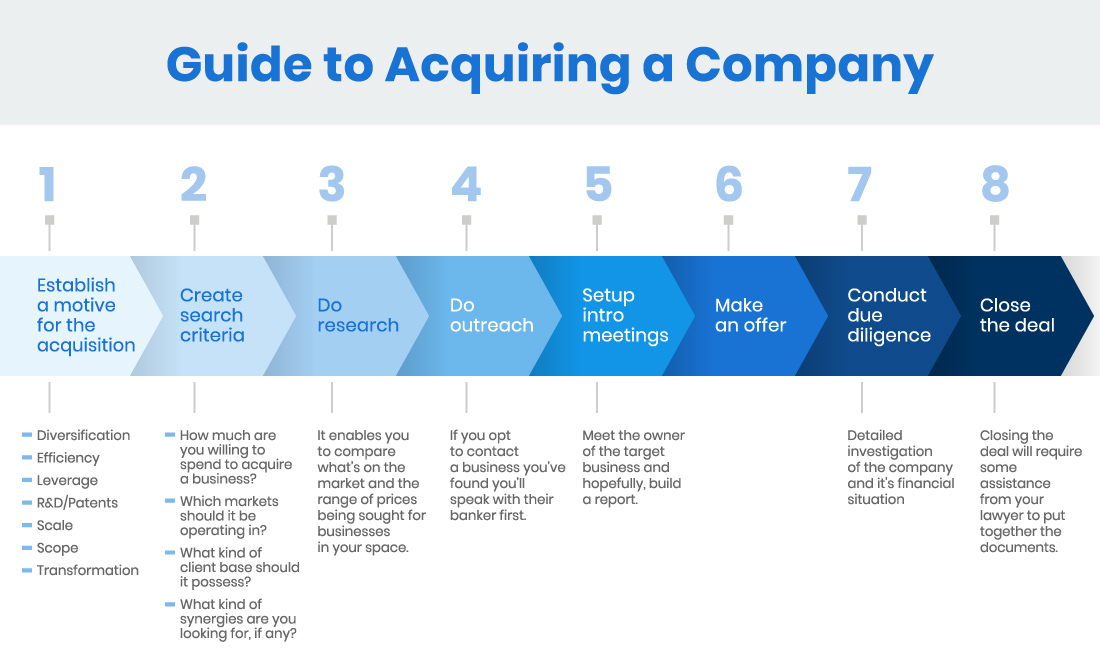 how to acquire a company