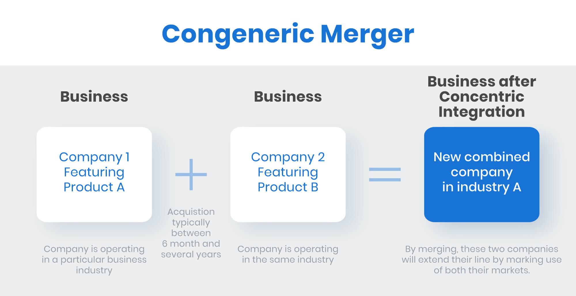 congeneric merger