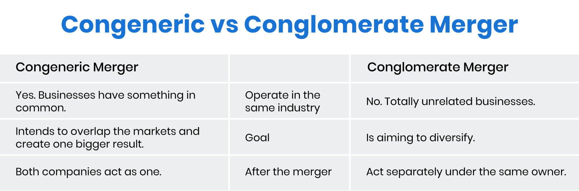 congeneric vs conglomerate merger