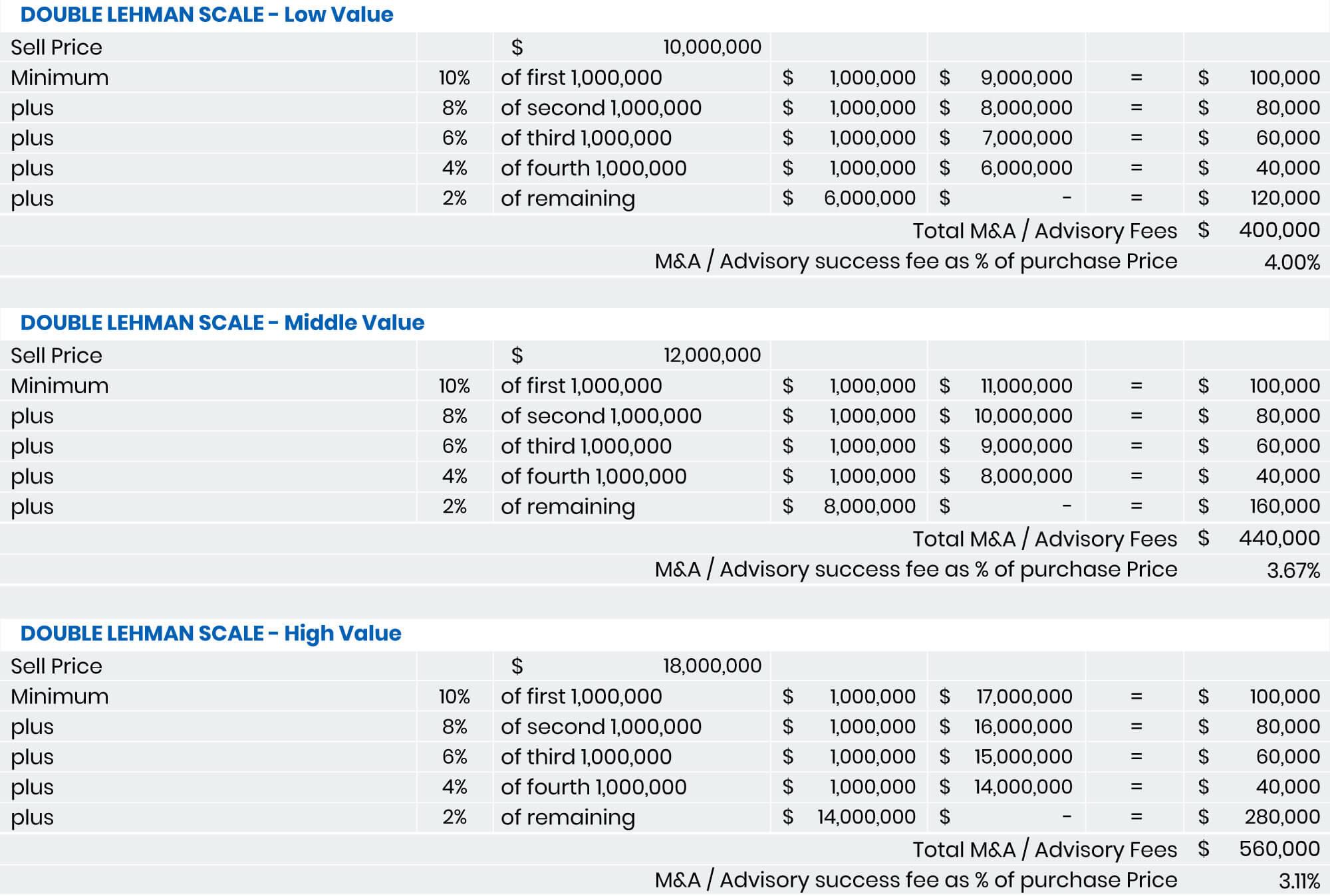 M&A advisory fees
