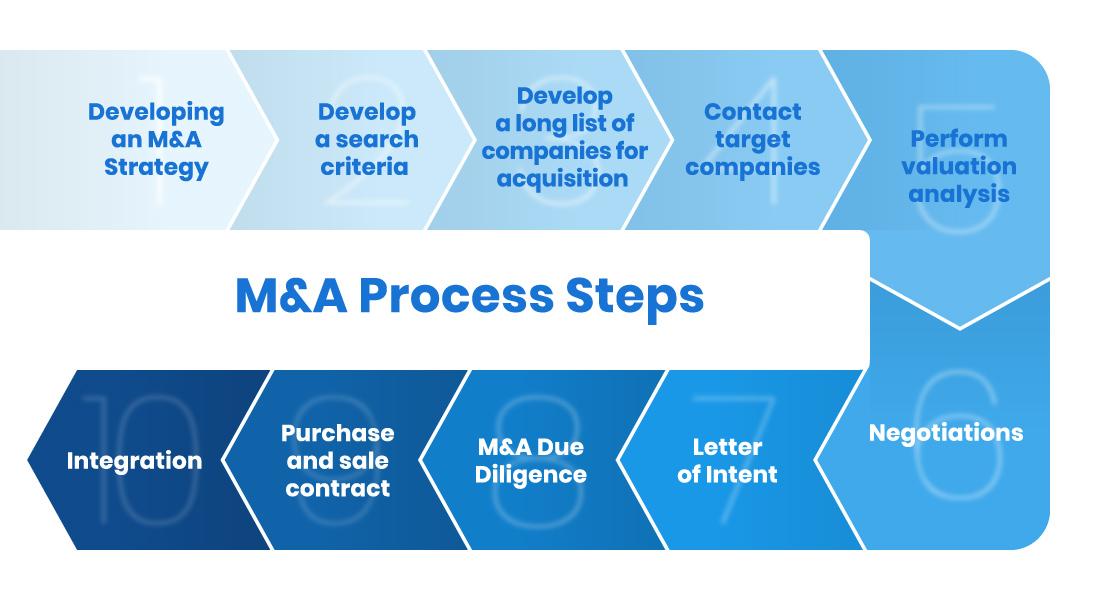 M&A process steps