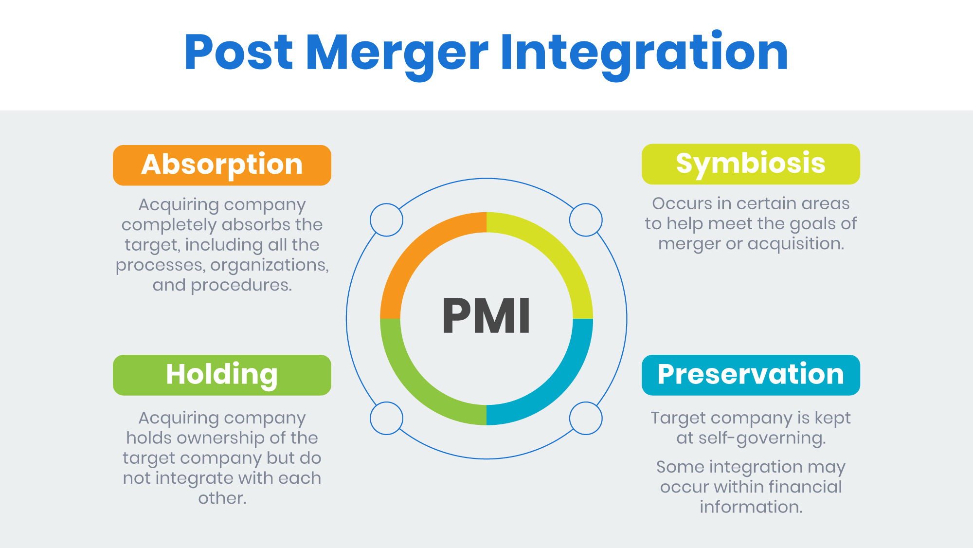post merger integration types