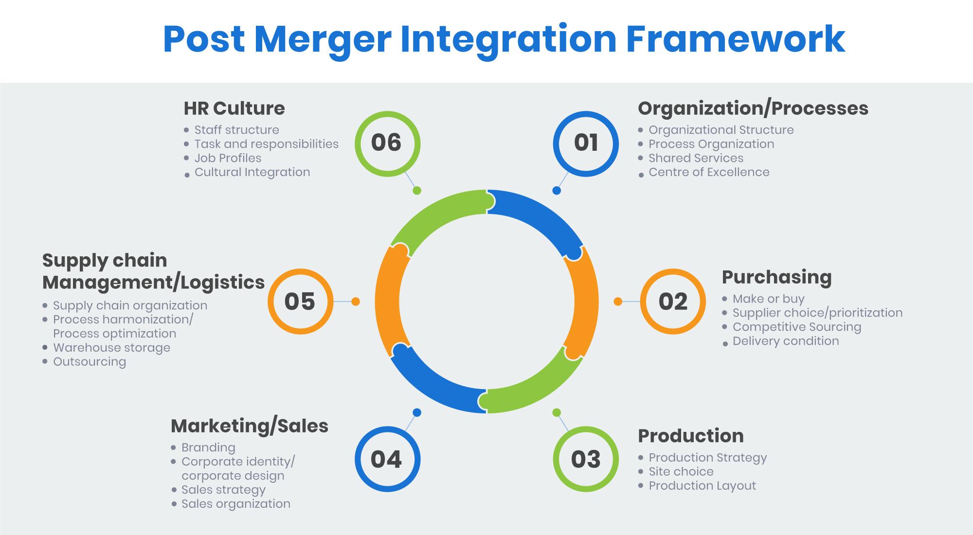 post merger integration framework