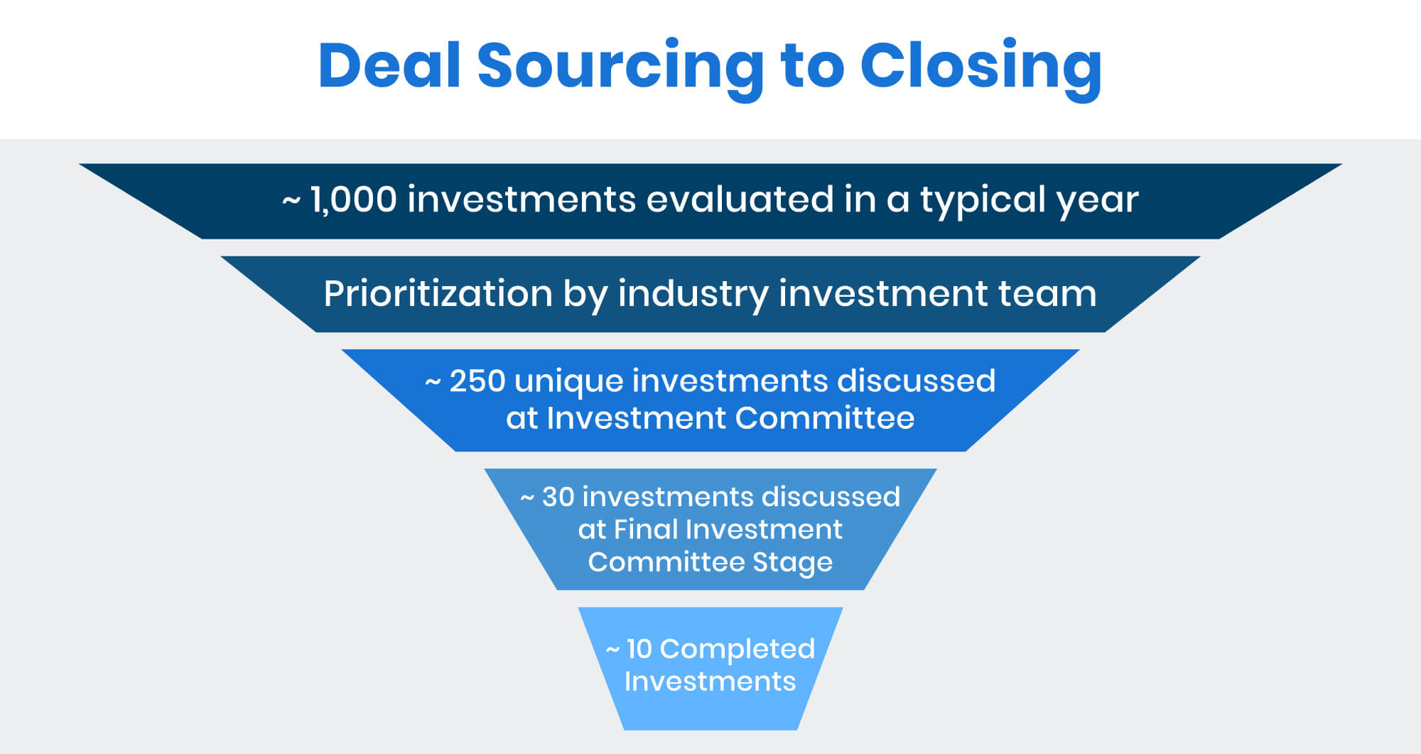 deal sourcing to closing