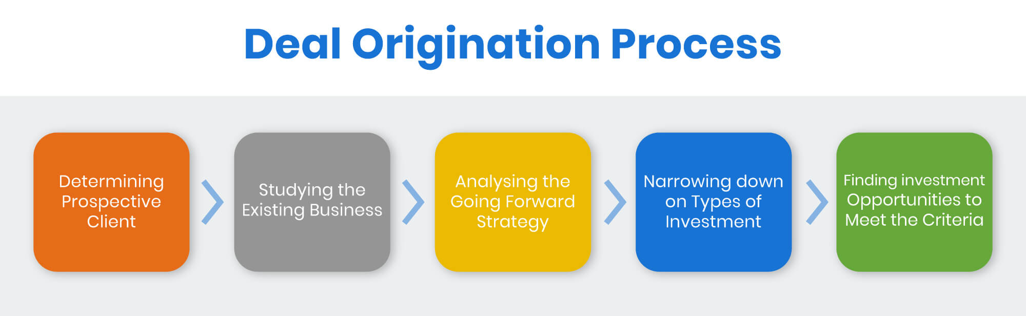 deal origination process