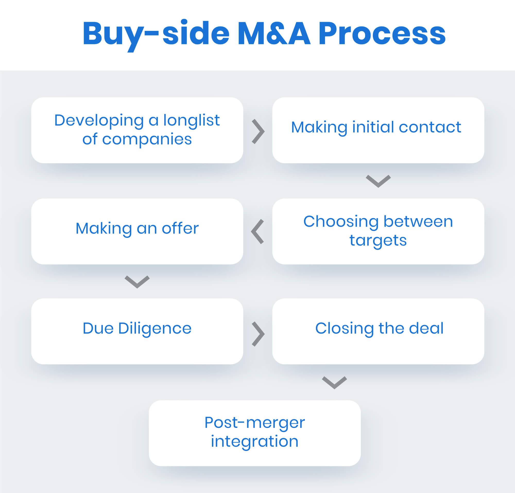 buy side m&a process