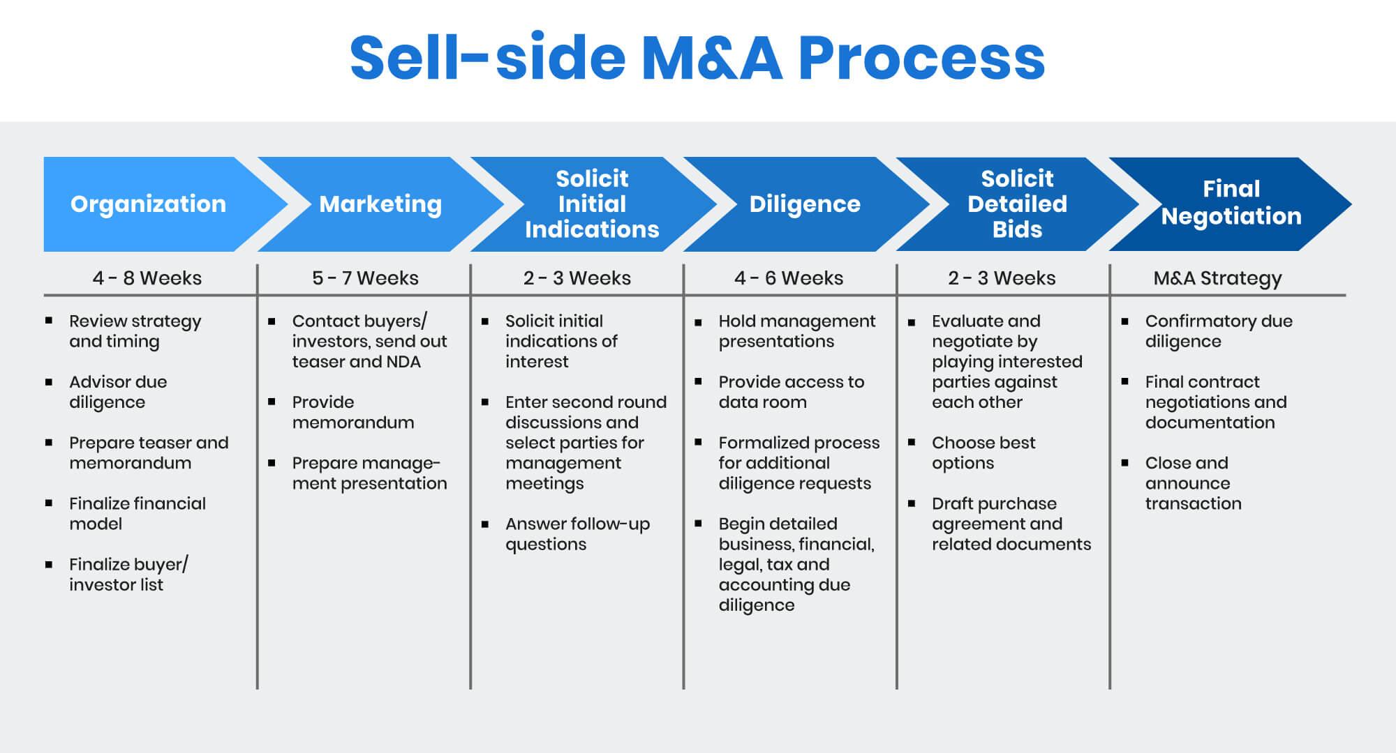 sell-side M&A process