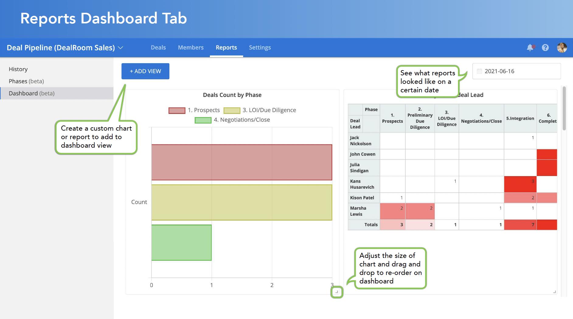 Reports Dashboard Tab