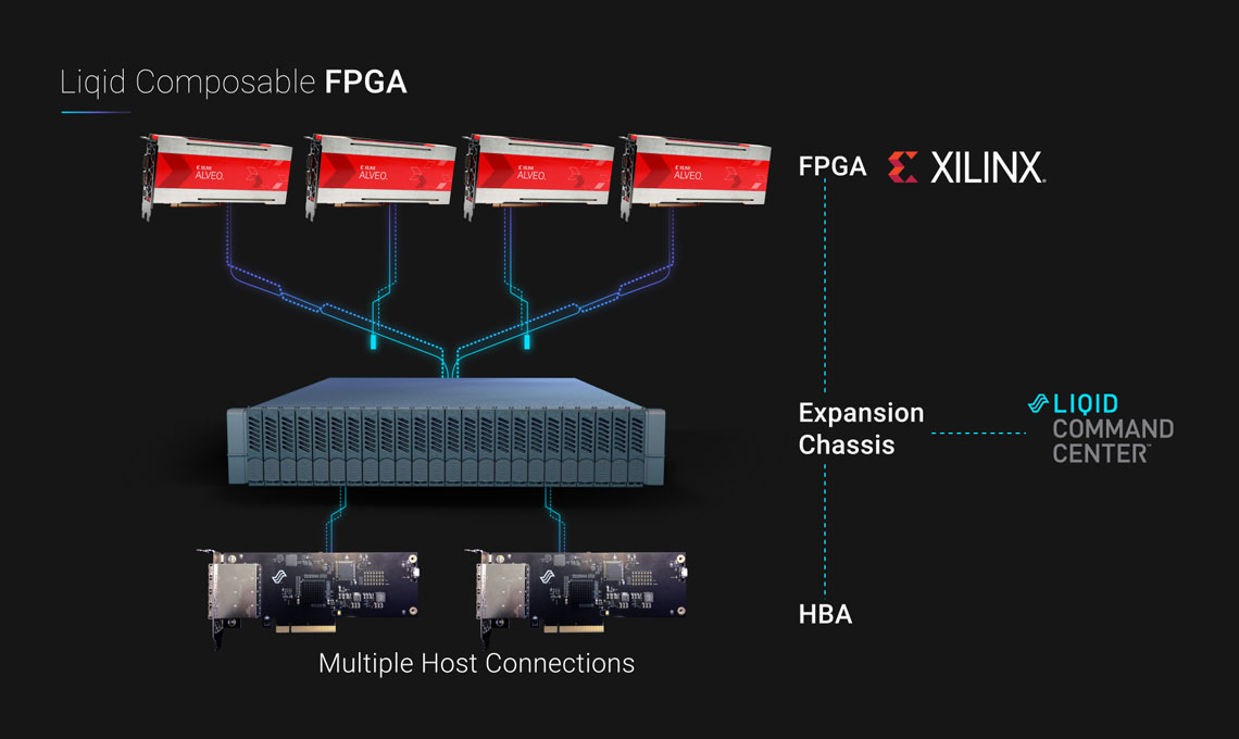 Liqid, the leader in composable infrastructure, and Xilinx at OCP 2019