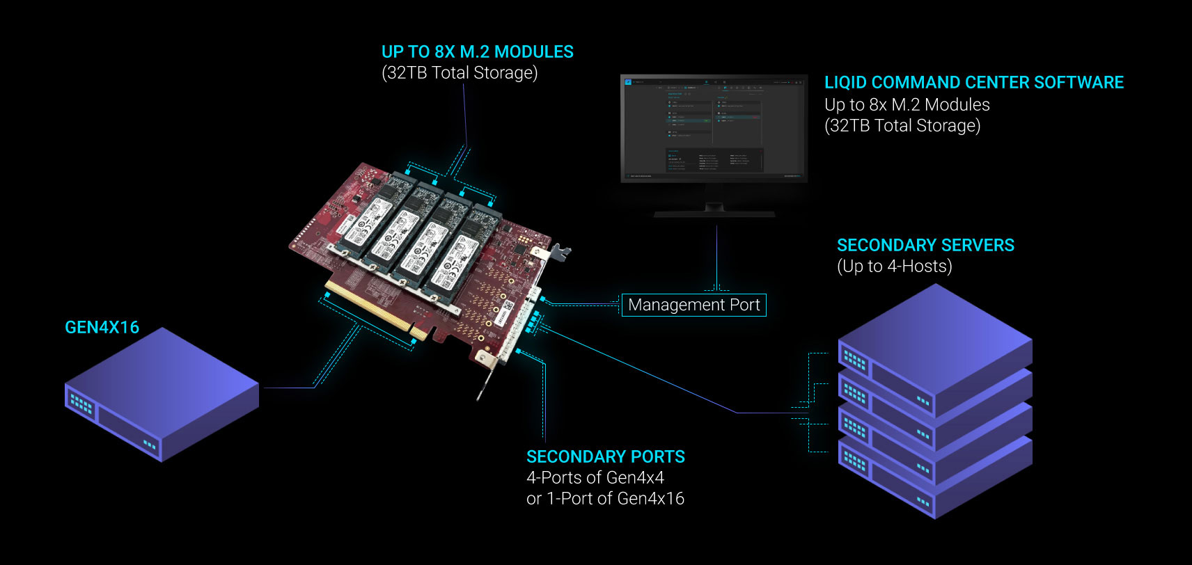 Liqid Element LQD4000 high capacity and performance PCIe NVMe composable storage SSD