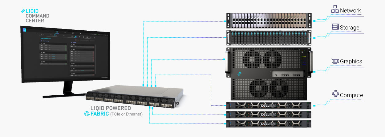 Liqid Command Center™ Software enables dynamic bare-metal composable infrastructure