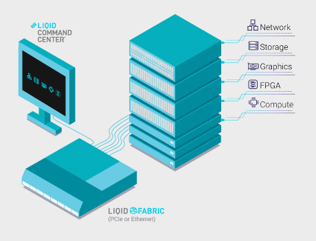Deploy Standard Hardware Resources On Liqid Powered Multi-Fabric Switch
