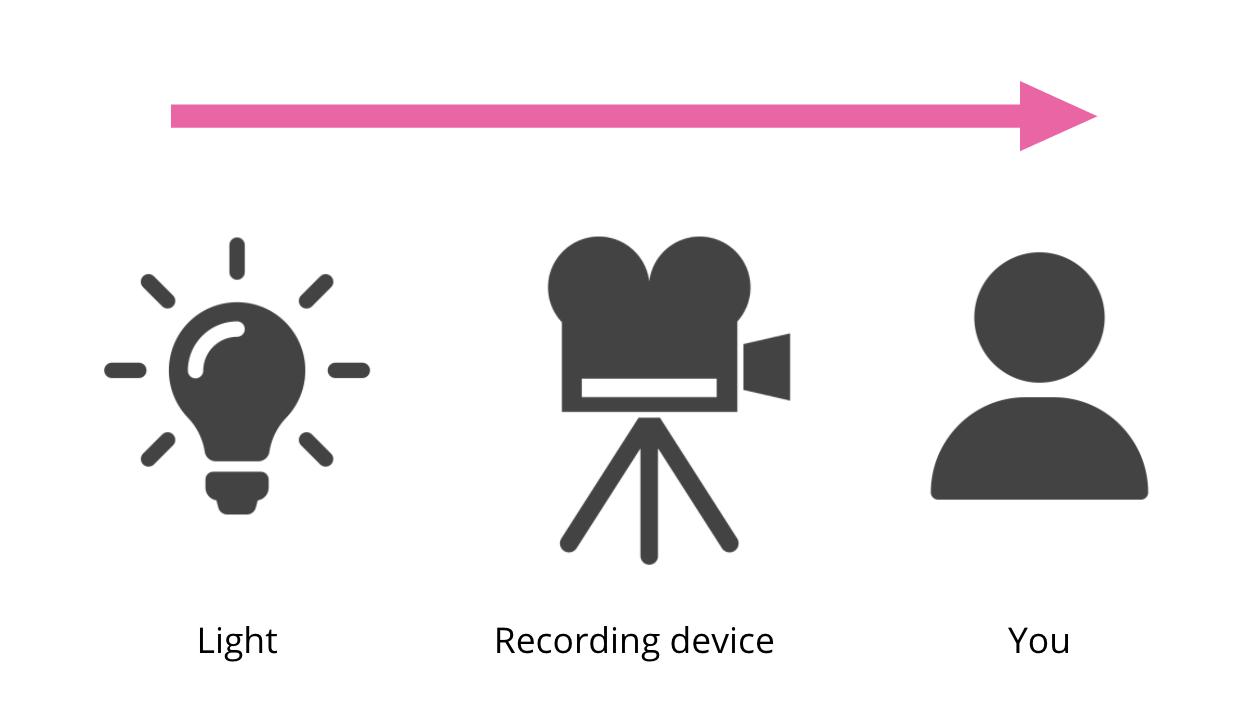 video marketing set up