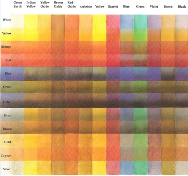 An example of a glazing chart showing a grid of different hues and the various combinations of colours to combine to create that hue.