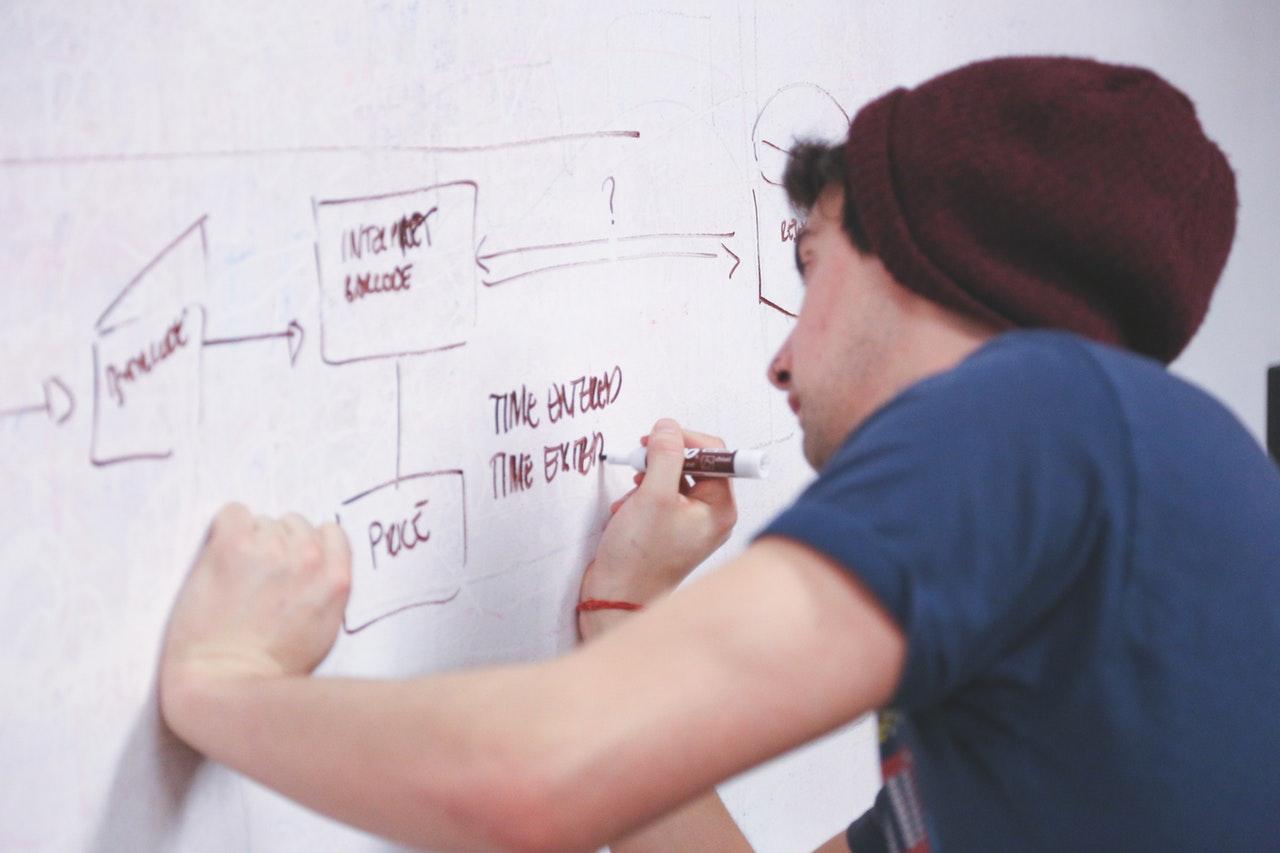 Como criar um mapa mental para treinamento e desenvolvimento