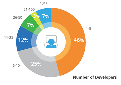 Number of Developers