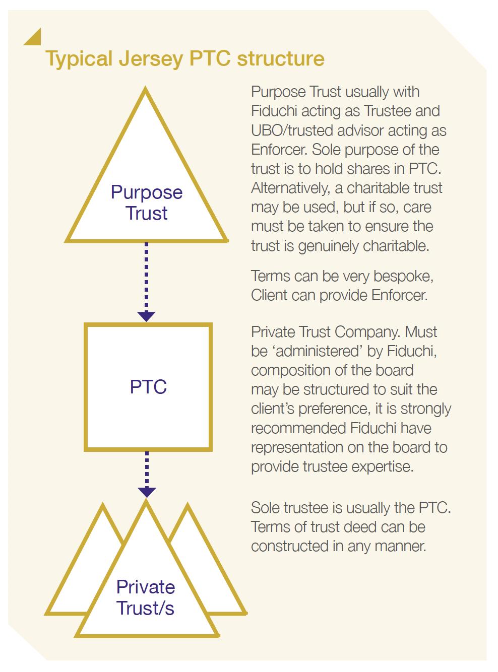 Estrutura típica do PTC de Jersey