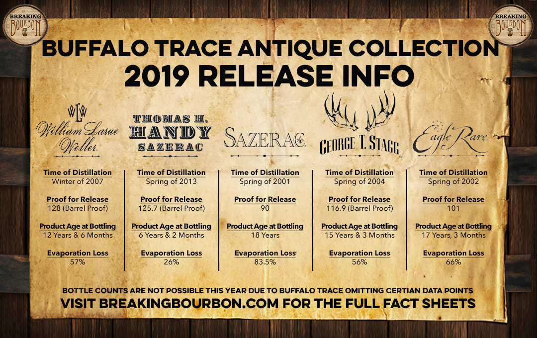 2019 Buffalo Trace Antique Collection Fact Sheet & Press Release | Breaking Bourbon