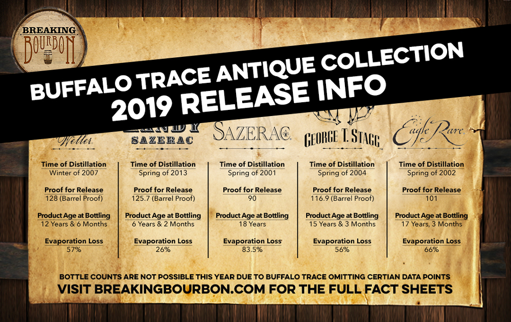 2019 Buffalo Trace Antique Collection Fact Sheet Amp Press