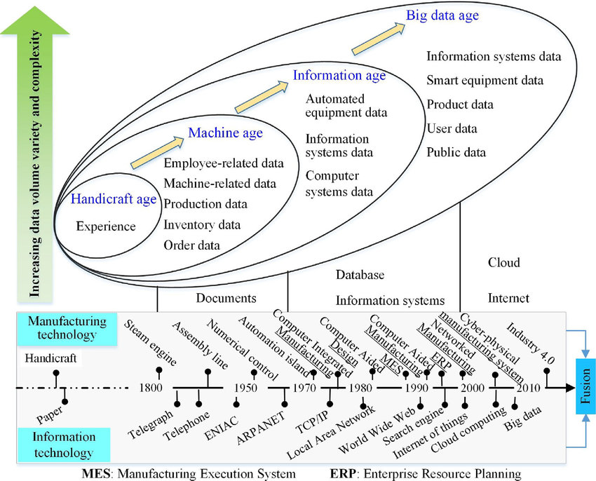 Evolution of data in manufacturing. | Download Scientific Diagram