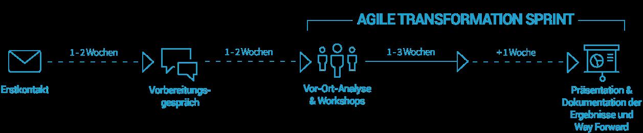 """Veranschaulichung eines """"Agile Transformation Sprint"""""""