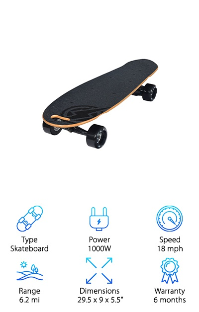 If you get all the best qualities of all the electric skateboards available today and combine them all into one board, you may well end up with something like the Atom B.10 Electric Skateboard. Attributes like being compact, being light, and having a low center of gravity are represented on the B.10. Its kick-tail design gives you an option to do tricks with this. And the convenient carrying handle makes it the perfect ride for when you commute. Powered by a 1000W motor and connected to a belt drive system, the B.10 can generate lots of torque. Pretty handy when going uphill. With a full battery, you can go 6.2 miles before needing to recharge. To help you squeeze out more juice from the batteries, the B.10 has a regenerative braking system so every time you use the brake or you stop, it recharges the battery just a little bit more. And the best part: it won't break the bank to get.