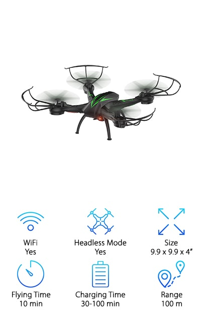 This drone really stands out style-wise from other good cheap drones. It has striking green streaks on top that give it the look and feel of an alien insect. This drone also comes with a controller, which can sometimes be rare in affordable drones. It is made of strong ABS material. ABS material is light, flexible, bendable, and soft. This makes it a really durable drone which is perfect for beginners and crash-prone pilots.  It comes with real-time transmission via its wifi network. This allows it to connect directly to your phone so you can view everything your drones camera sees in real time. It has a headless mode which allows it to be operated easily regardless of which direction it is facing. It also has gravity induction which allows you to fly your drone forward, backward, left, and right in correspondence to the angle at which you hold your mobile device.