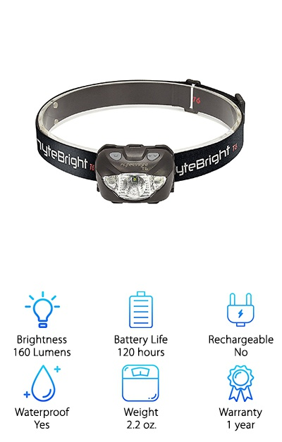 NyteBright LED Head Flashlight