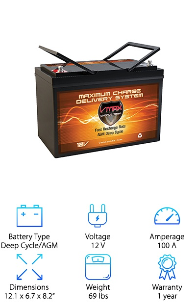 This is a heavy duty battery from VMAX that will not let you down. This is a deep cycle battery that will get discharged a lot. If you're thinking that might affect its performance, think again! Because VMAX uses heavy duty tin alloys, these batteries get a little added boost. They also last longer. This is something that's special about the VMAX brand. They use a one-of-a-kind process to create a special AGM that gives it a lot of advantages when it comes to power and longevity. And get this. Not only is this battery classified as non-spillable. It's non-hazardous, too. This is a large, heavy battery that will give you all the power you need. Chances are it'll stay with you for a long time, too.
