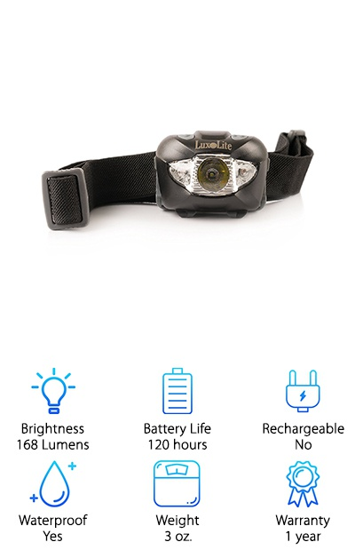 Luxolite LED Headlamp