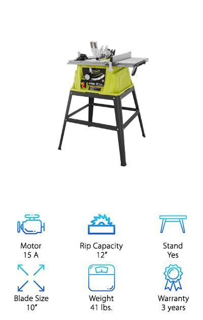 "The final model we reviewed for our table saw buying guide is this one from Ryobi. It's an inexpensive table saw, perfect for beginners or if you're on a budget. It's a smaller table, with only a 12"" rip capacity, but it has the same 15-amp motor that many of our better-rated versions do, so it'll get smaller jobs done. It's only 41 pounds, which is great for moving from room to room. We also like that it's small, sturdy, easy to assemble, and easy to use on your small home repairs. It does come with an adjustable miter gauge, which is nice given many smaller jobs would require one. If you're looking for a good ""starter saw"" this would be a great option for yourself, or give one as a gift for a new carpentry enthusiast!"
