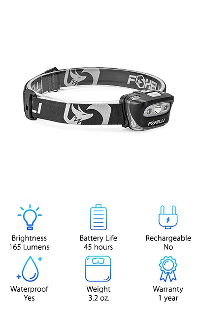The Foxelli Headlamp is available in black, khaki green, pink, yellow, or gray with some great features! It has a max brightness of 165 Lumens with a 50 meter maximum beam length. The settings include high, medium, and low light output, or red light for nighttime expeditions. You can tilt the lamp 45 degrees down so you can keep an eye on the terrain under your feet. The headlamp is powered by three AAA batteries with a battery life of 45 hours! The lamp has an IPX5 water resistant rating, so it can handle splashes and sprays of water from any angle. The red beam is a great asset for hunting since it won't disturb nocturnal animals. The elastic headband is adjustable for a comfortable and secure fit. The light settings are also handy to have for camping, hiking, and making repairs. You'll have a ton of light in any situation!